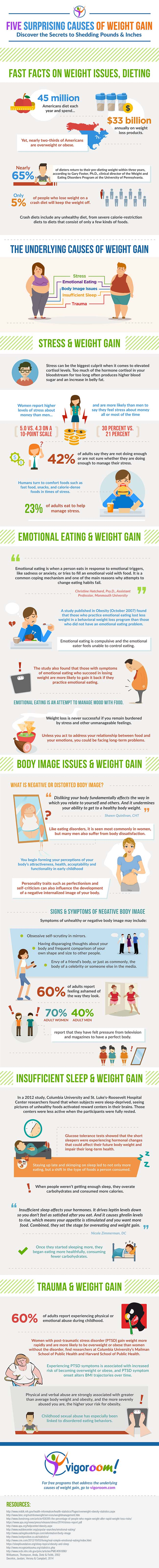 surprising causes of weight gain, suprising causes of weight gain, causes of weight gain in short period of time, causes of weight gain in stomach, causes of weight gain in men, causes of weight gain and bloating, causes of weight gain and fatigue, causes of weight gain during menopause, causes sudden weight gain, surprising hidden causes of weight gain, causes rapid weight gain,