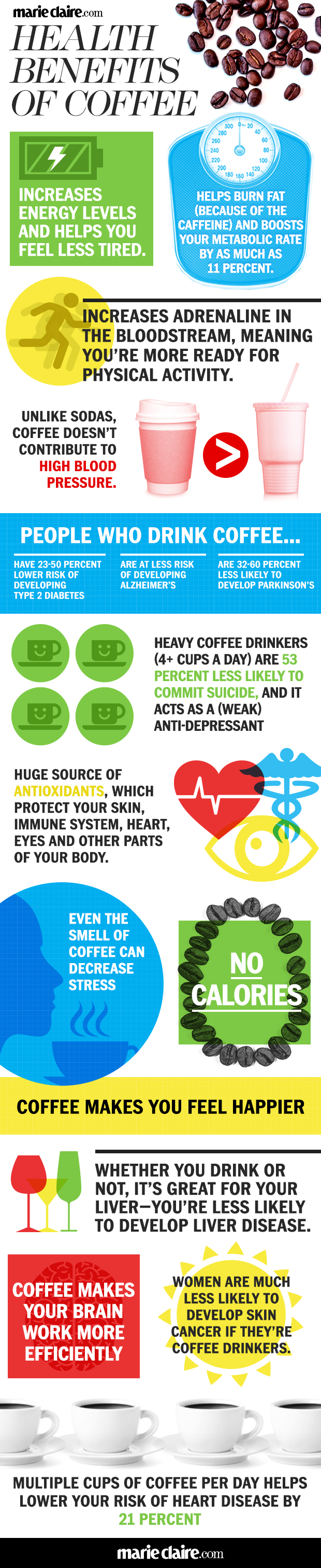 5 Unrevealed Health Benefits of Coffee - Women Fitness ...