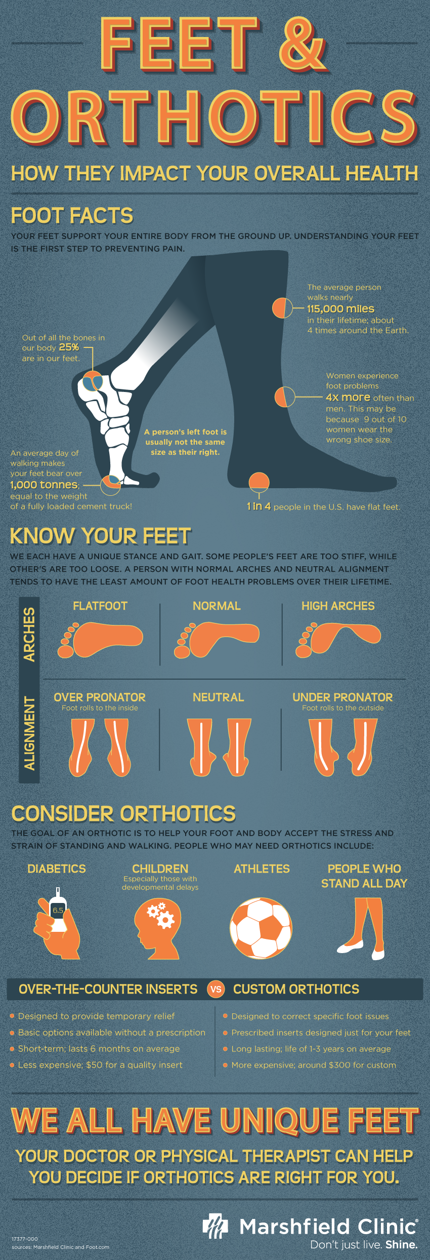 Feet Health Orthotics
