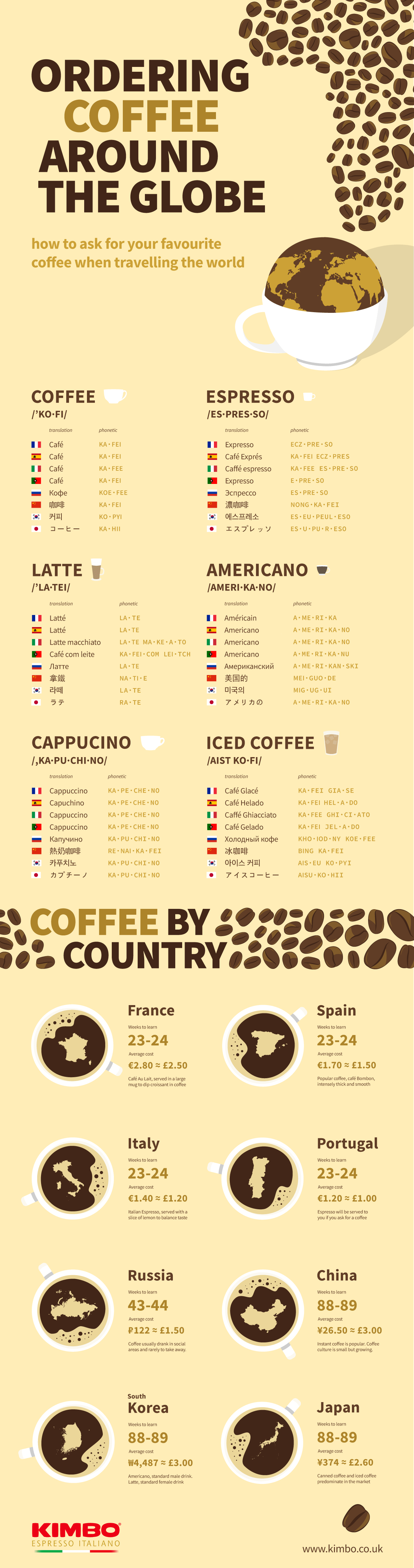 Ordering coffee around the globe
