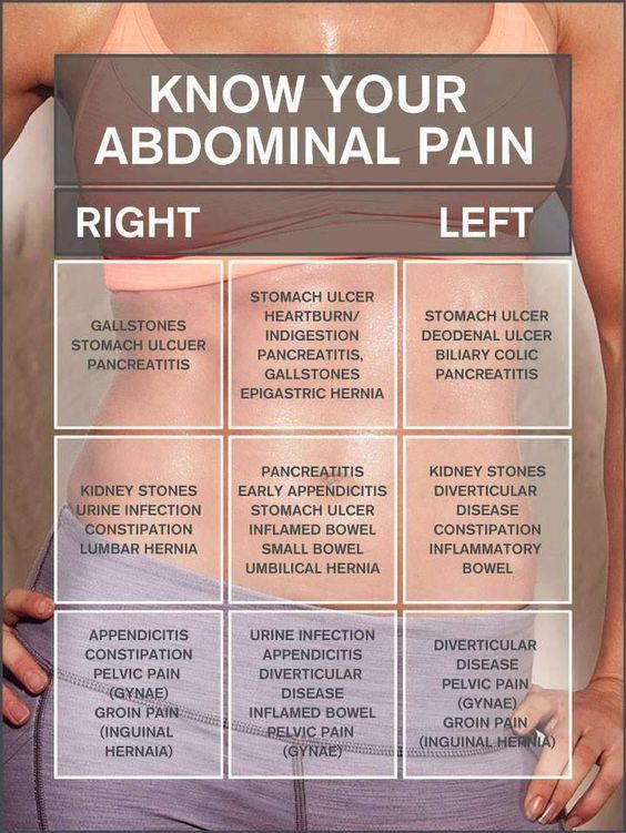 What's Causing Your Abdominal Pain?