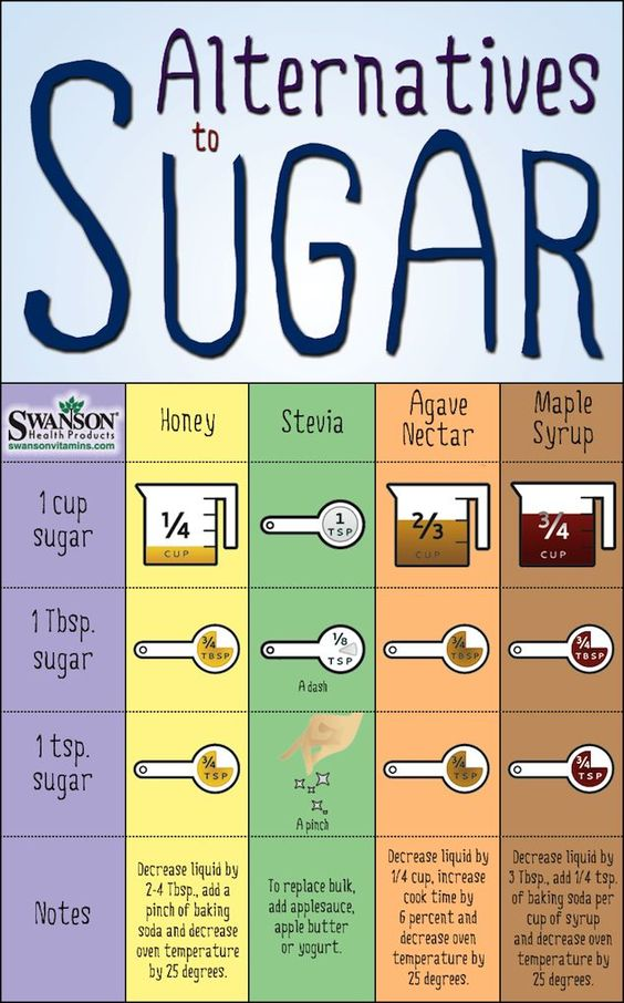 Best Healthy Alternatives to Table Sugar