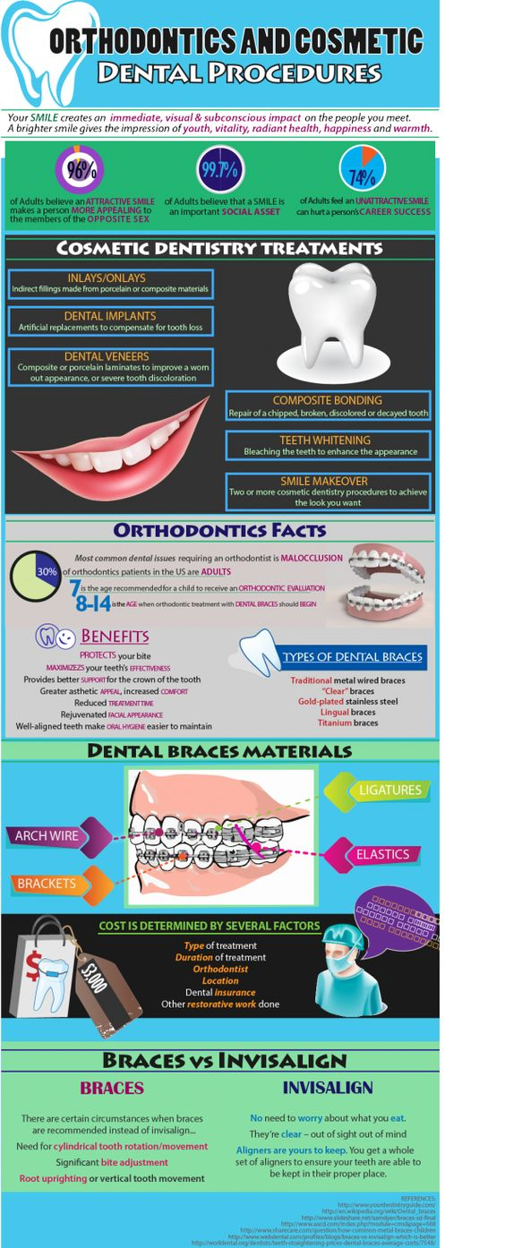 Factors to Keep in Mind when Choosing an Orthodontist
