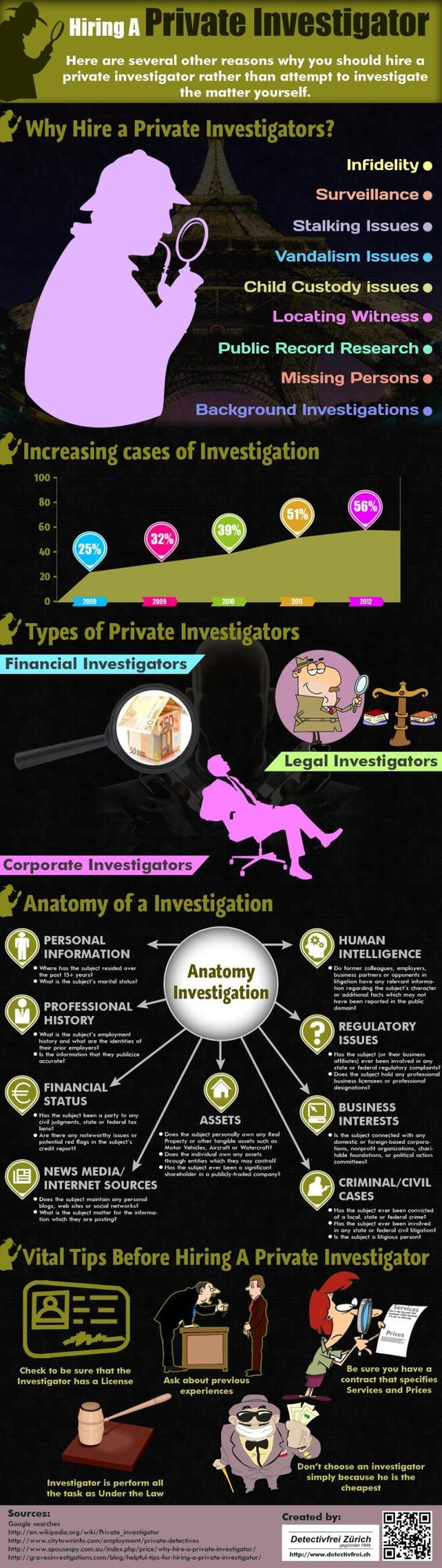 Hire A Private Investigator