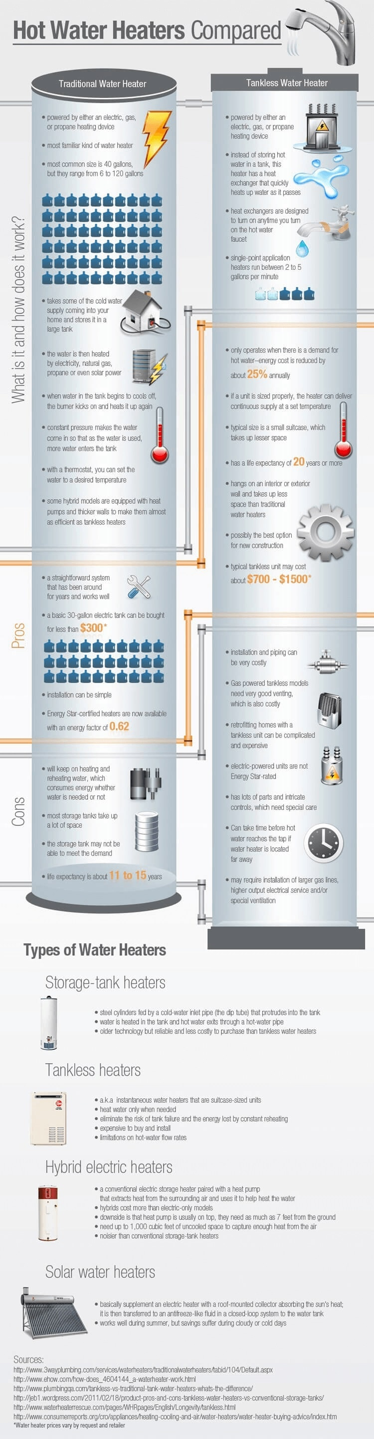 Water Heaters Compared