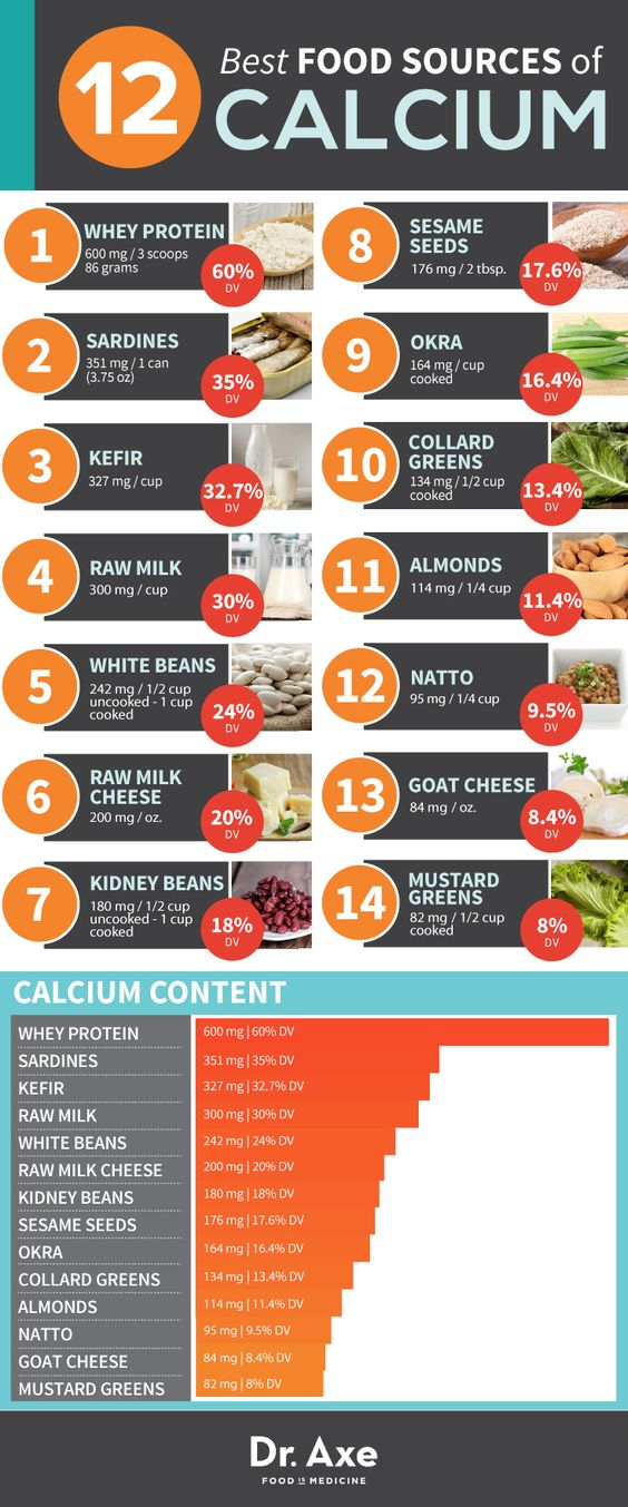 best food sources of calcium