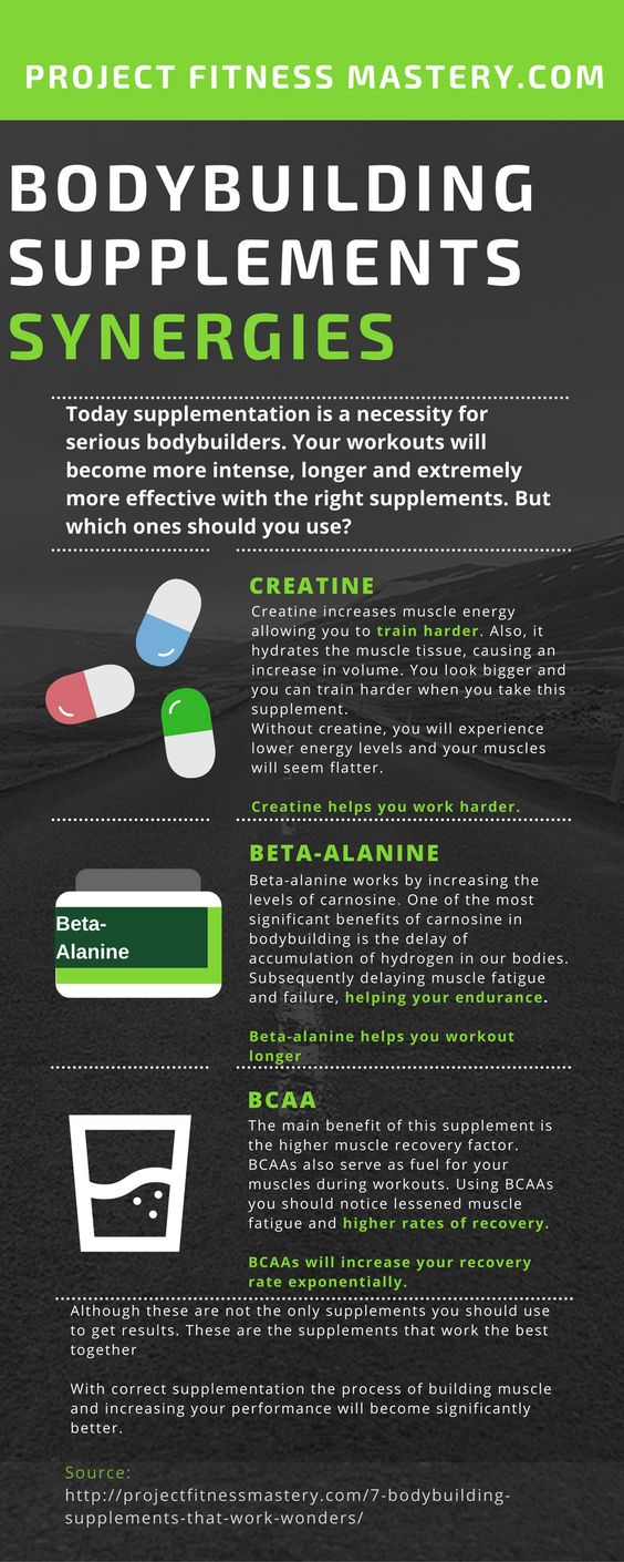 bodybuilding supplements synergies