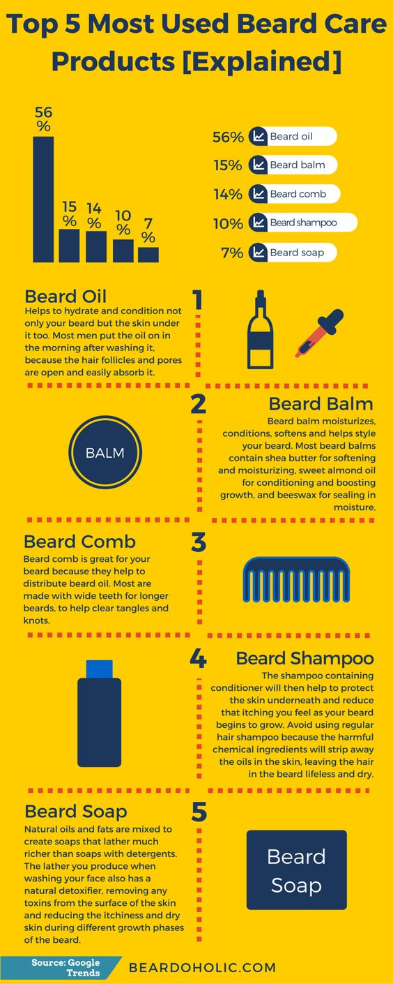 most used beard care products