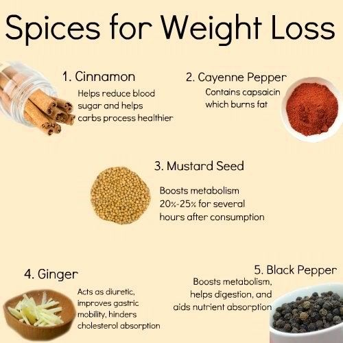 spices for weight loss 1