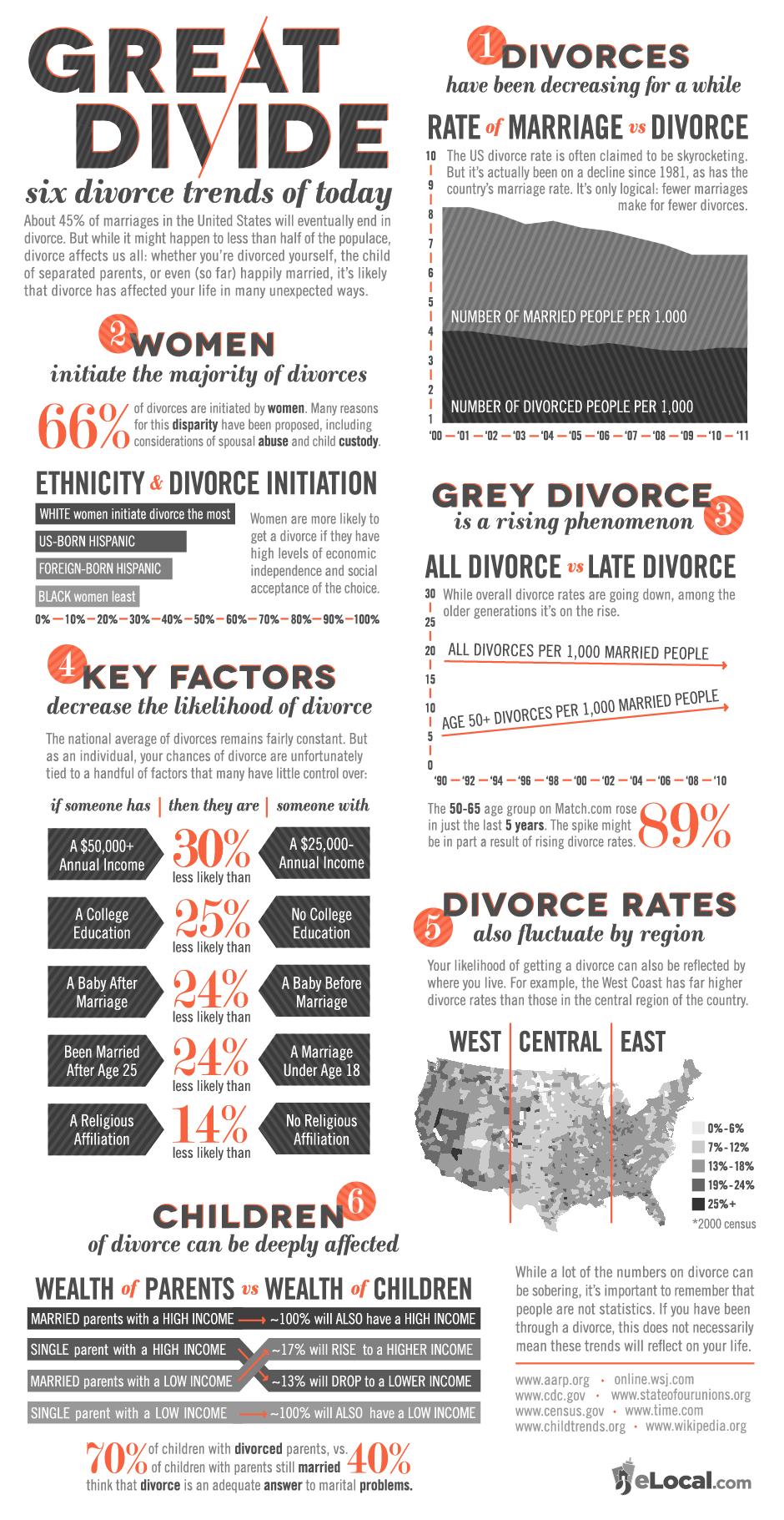 6 divorce trends of today