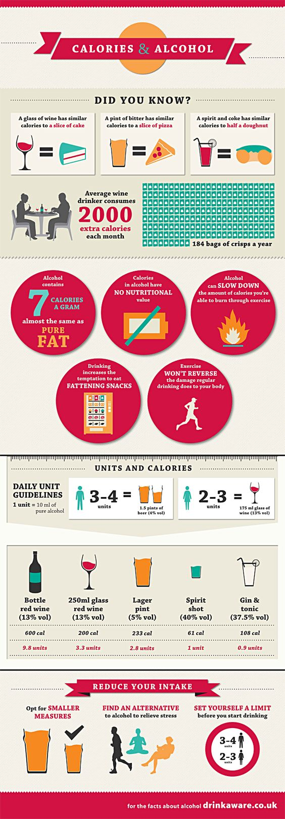 Calories and Alcohol