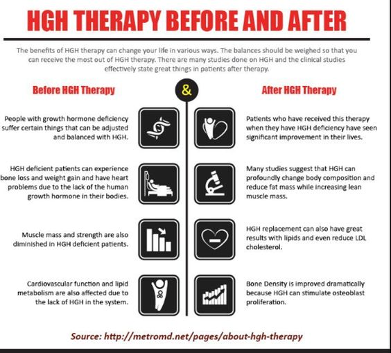 HGH Therapy Before and After