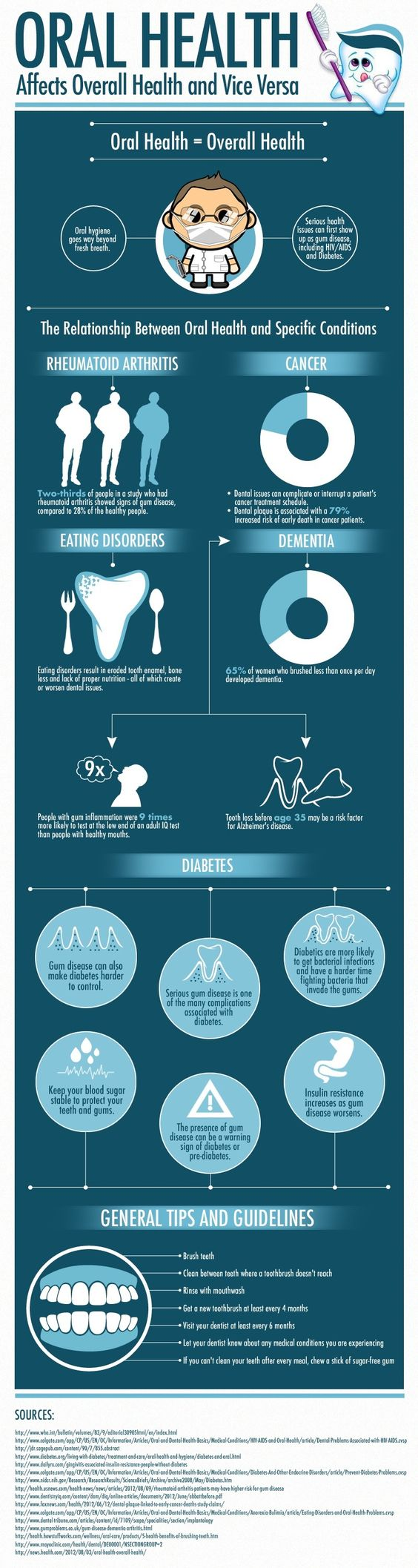 oral health affects overall health and vice versa
