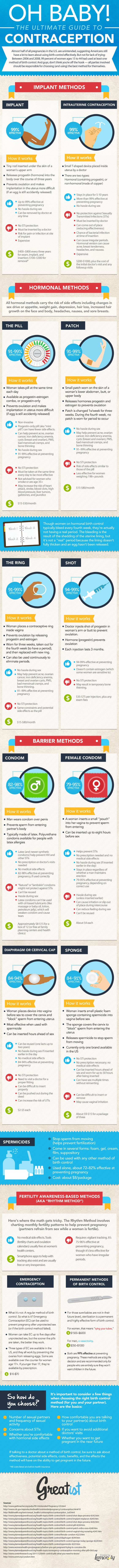 ultimate guide of contraception