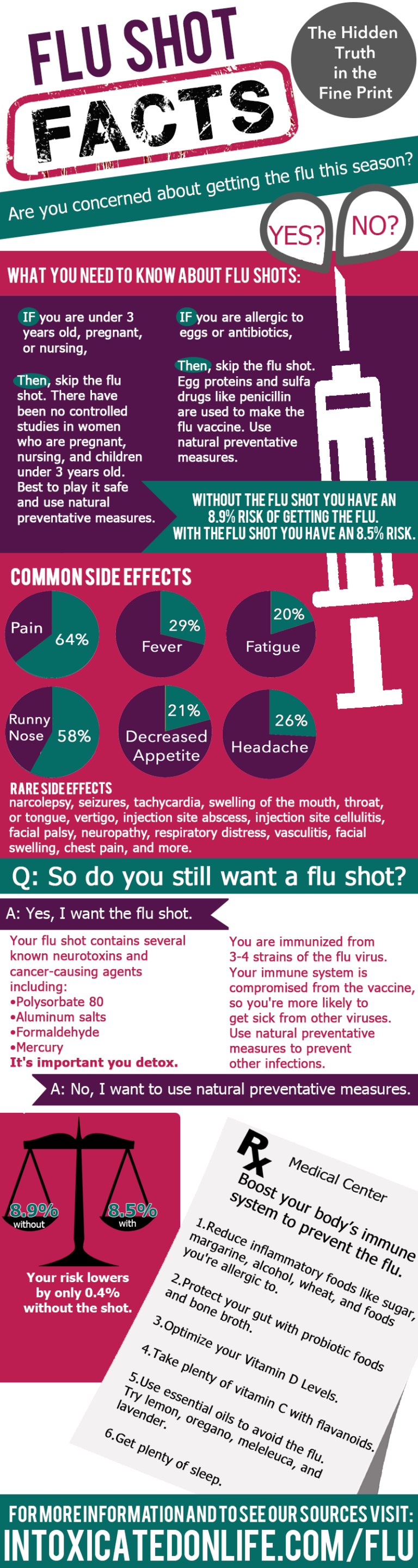 Flu shots Vaccination facts