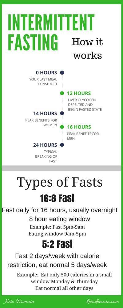 Intermittent Fasting how it works