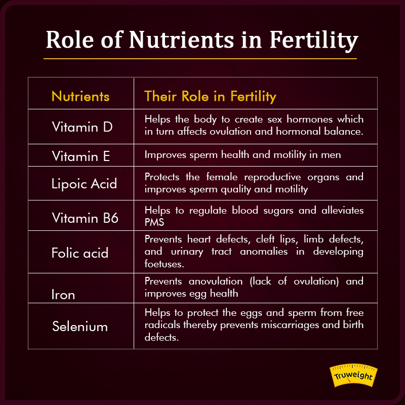 Role of Nutrients in fertility