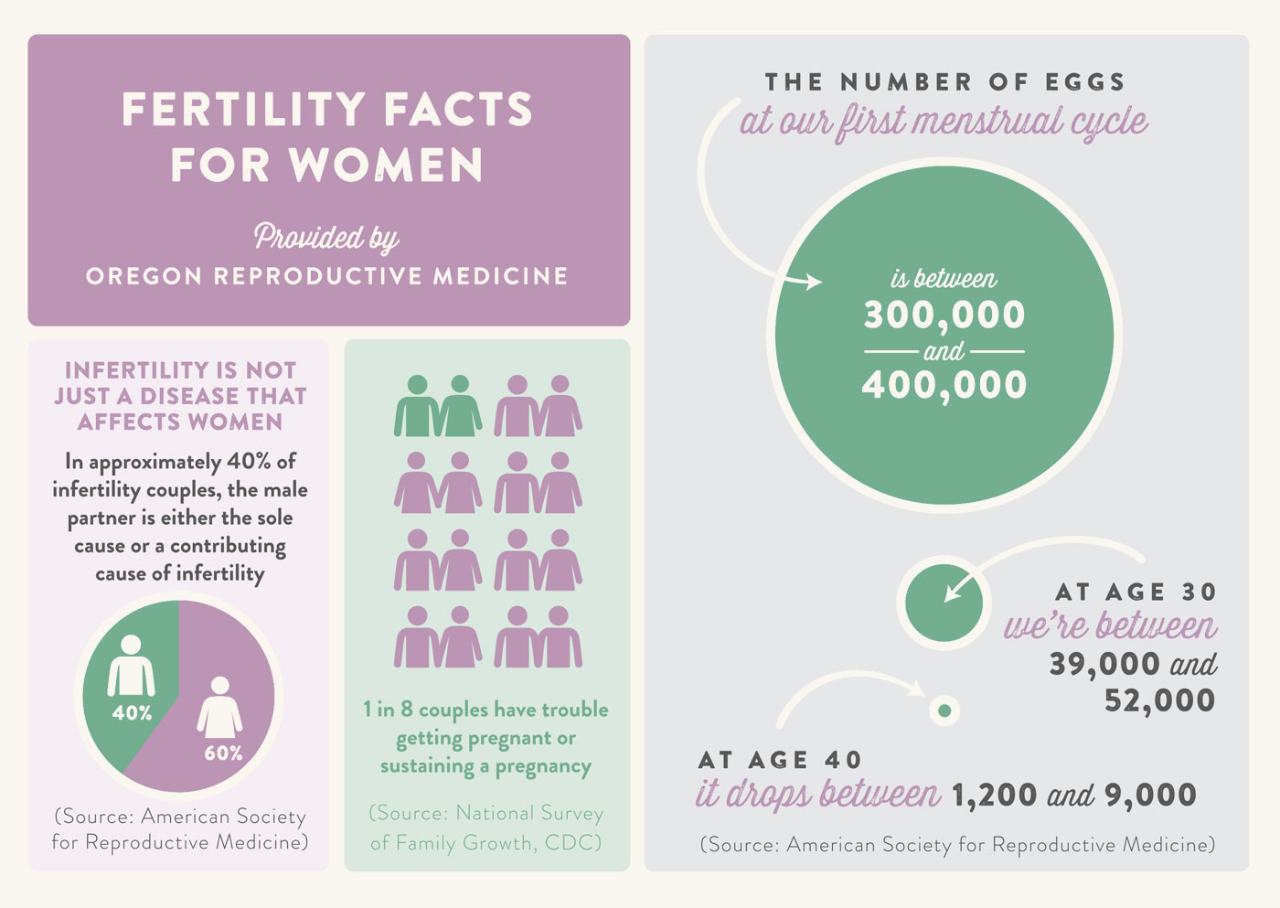 fertility facts for women