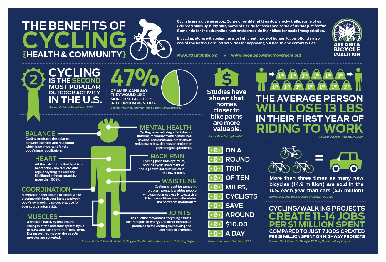 health benefits of Cycling health and community