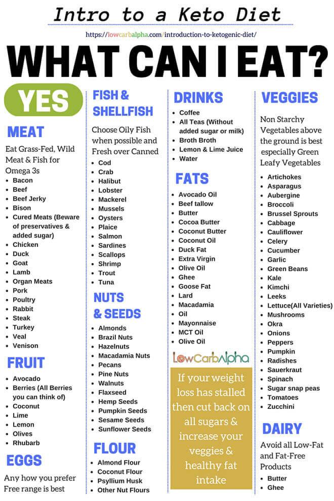 4 Easy Keto Diet Tips For Beginners - Women Fitness Magazine