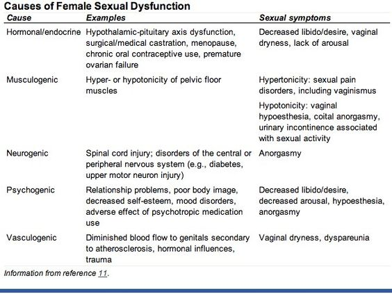 causes of female sexual dysfunction 2