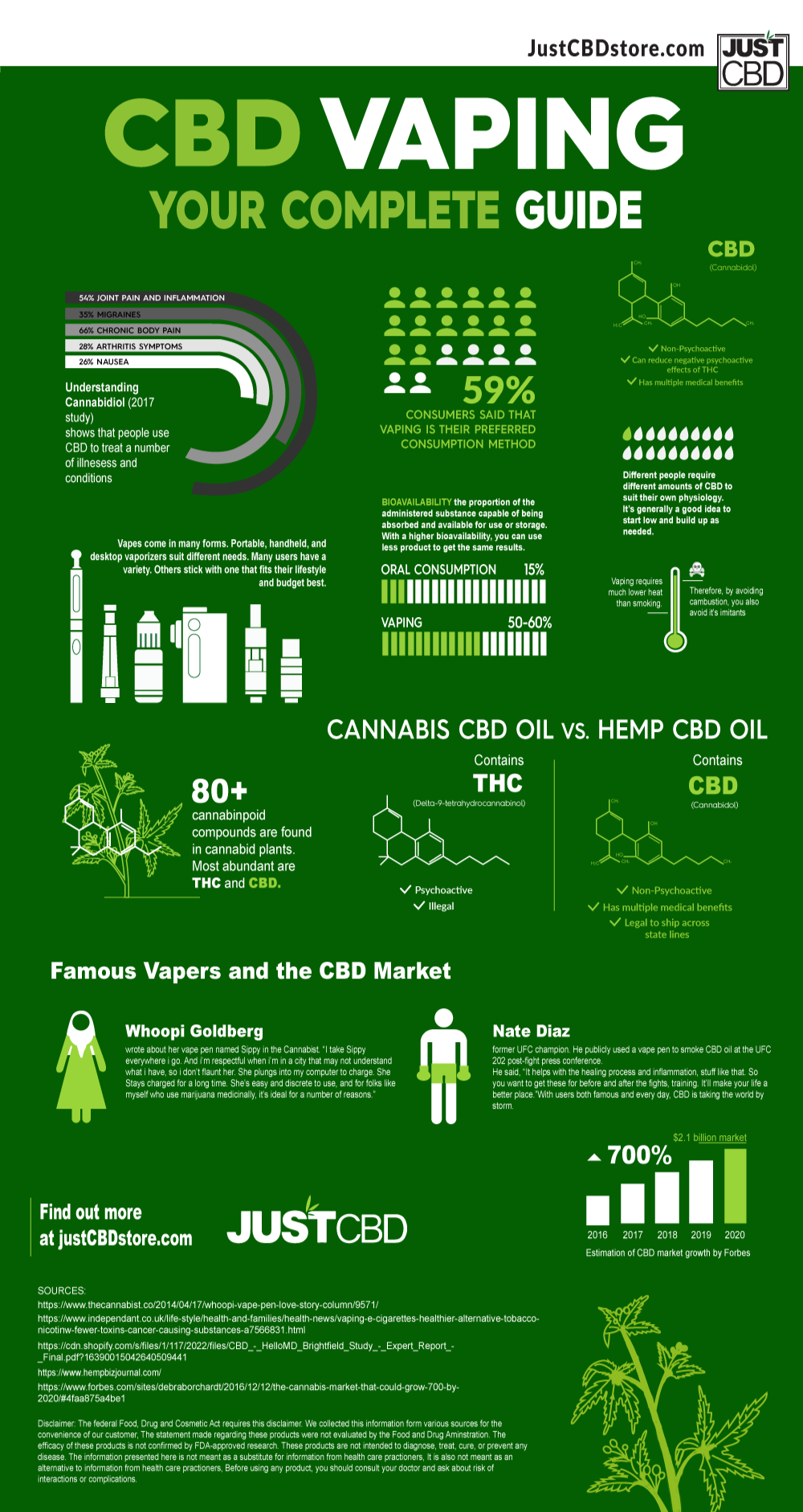 CBD Vaping your complete Guide