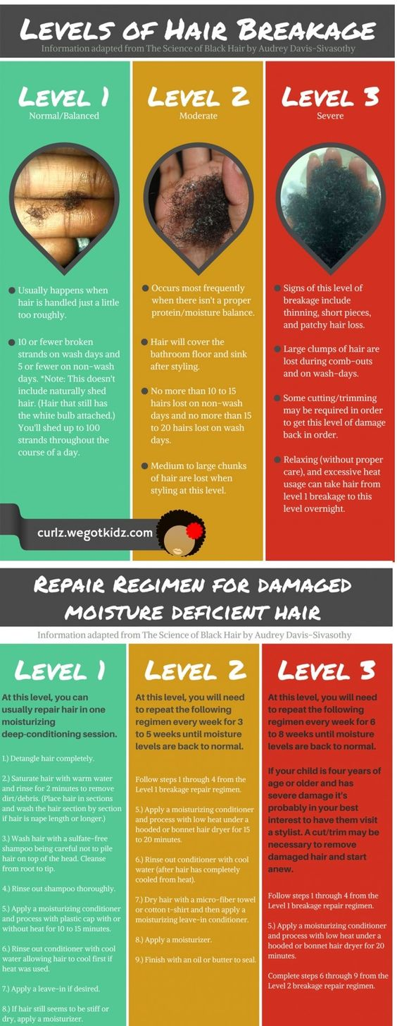 Levels of Hair Breakage and repair