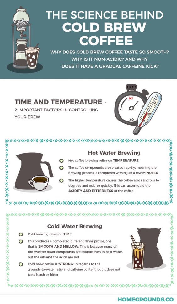 Science behind Cold Brew Coffee