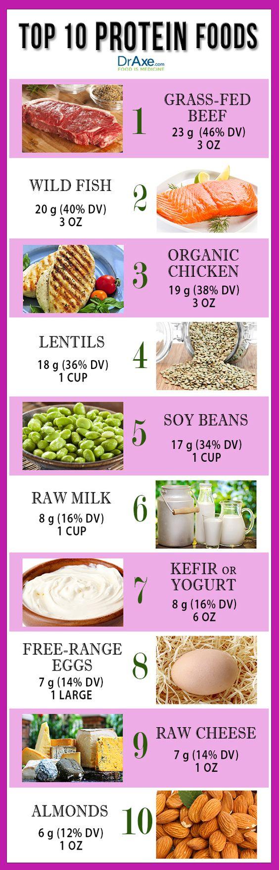 top 10 protein foods