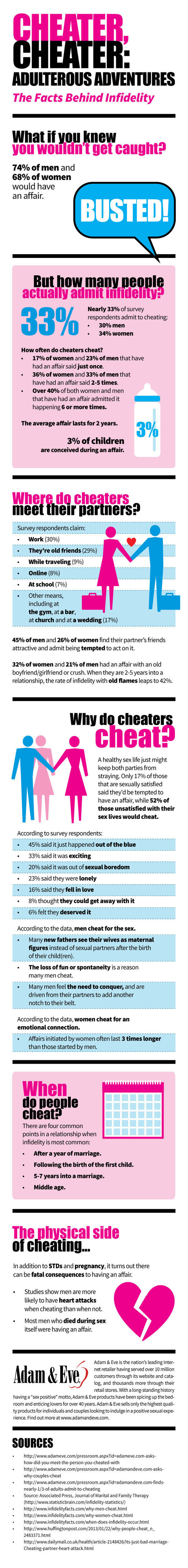 Facts behind Infidelity