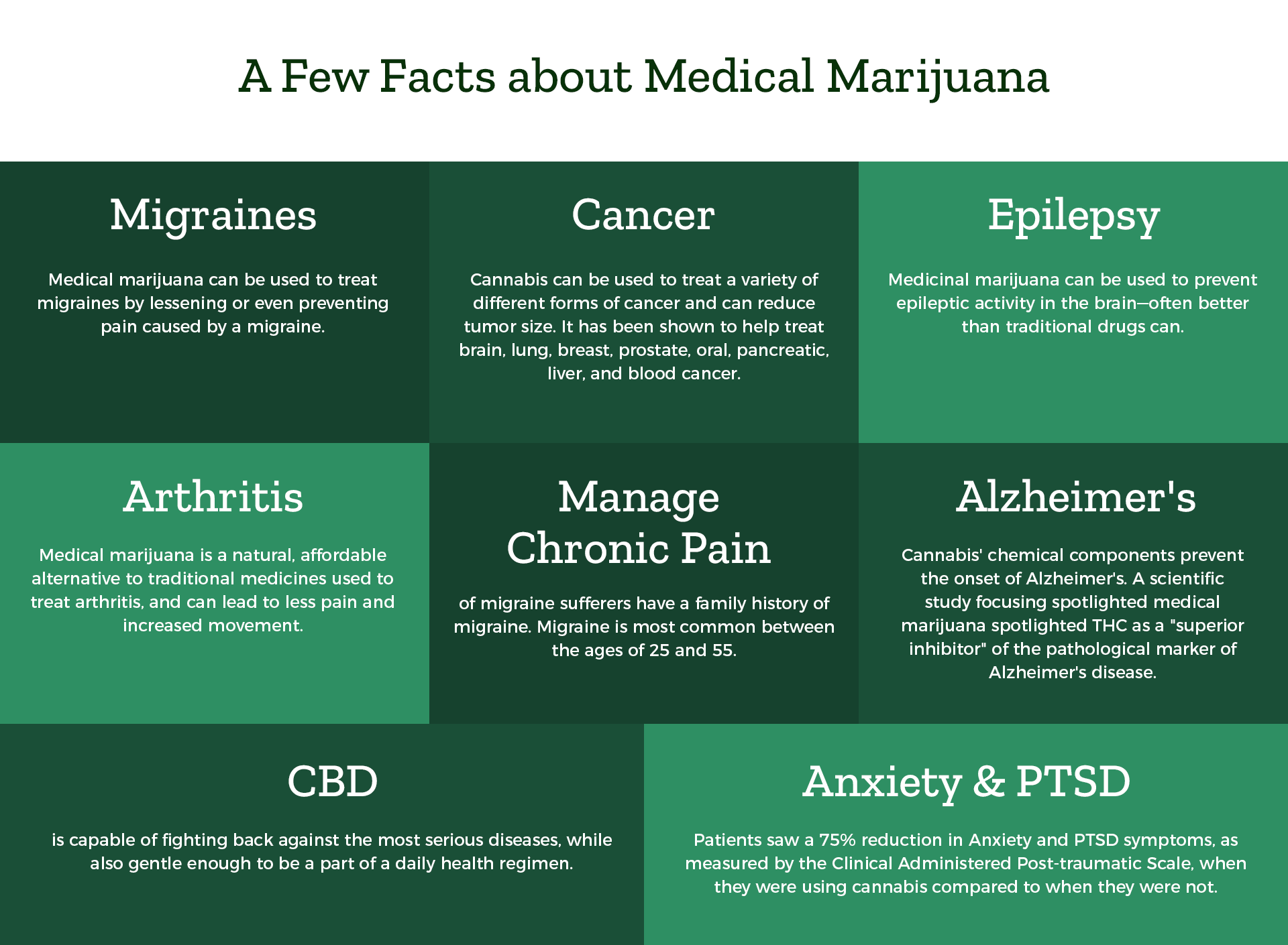 Few facts about Medical Marijuana