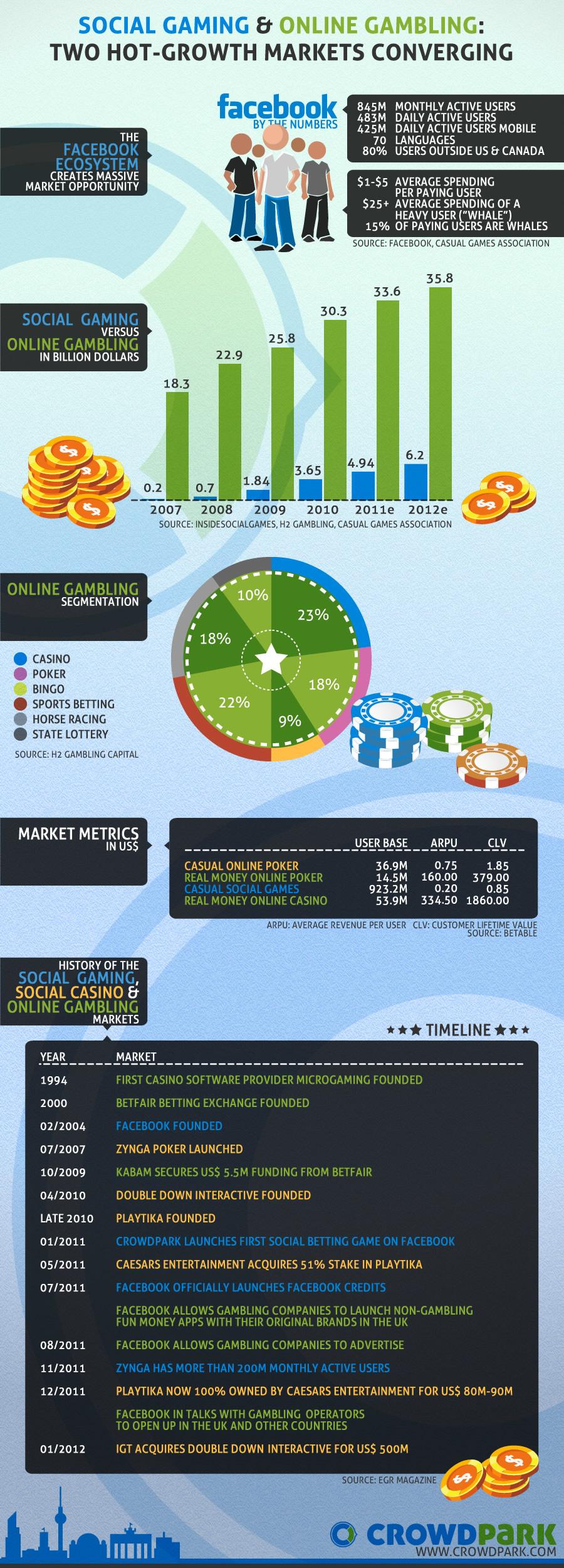 Social Gaming and Online Gaming