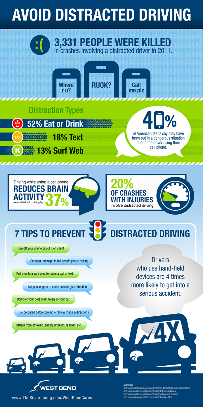 Avoid Distracted Driving