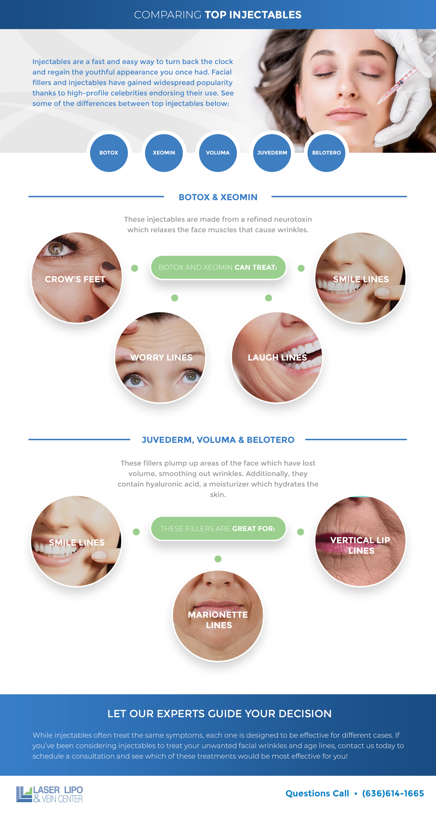 Comparing Top Injectable