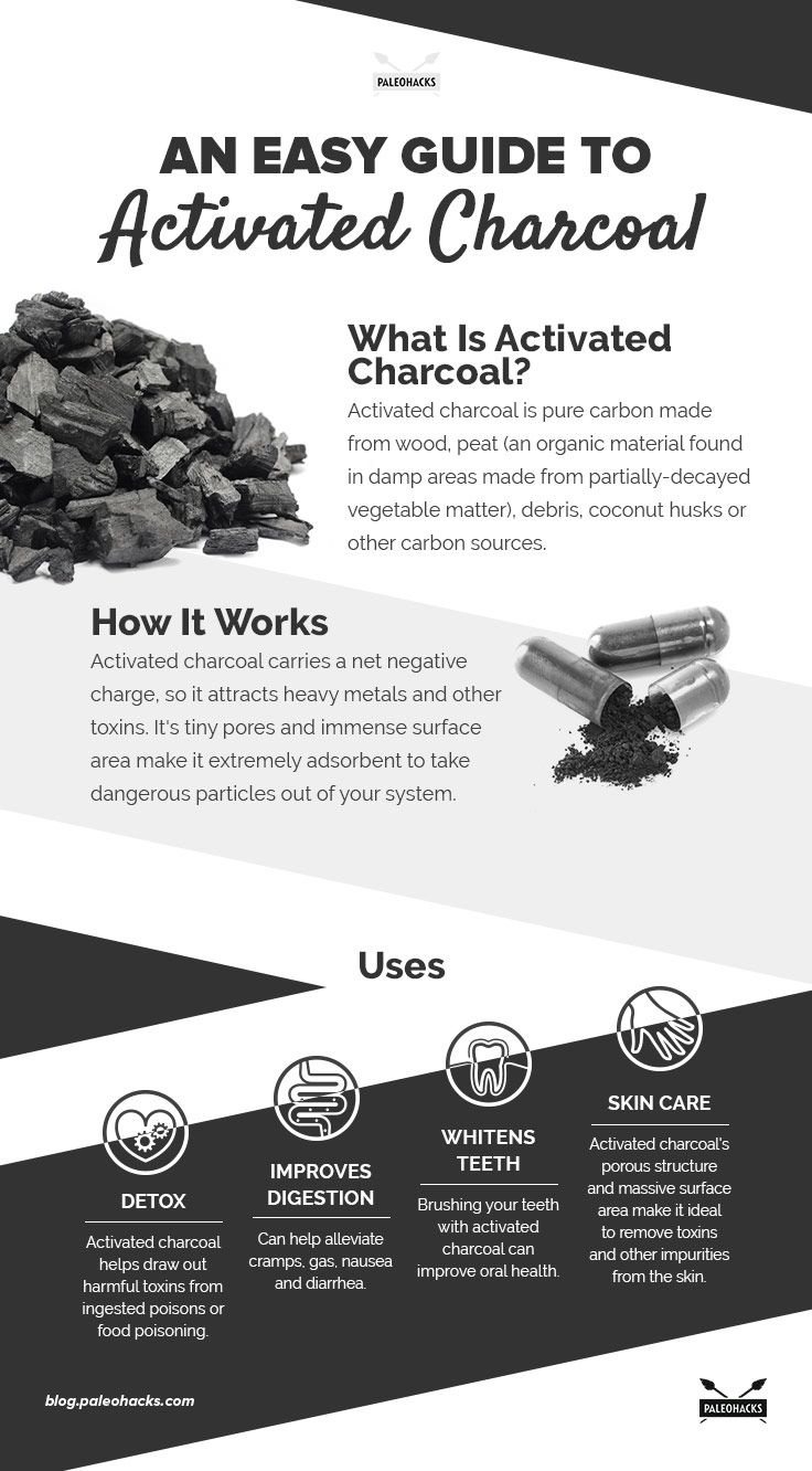 Guide to Activated Charcoal