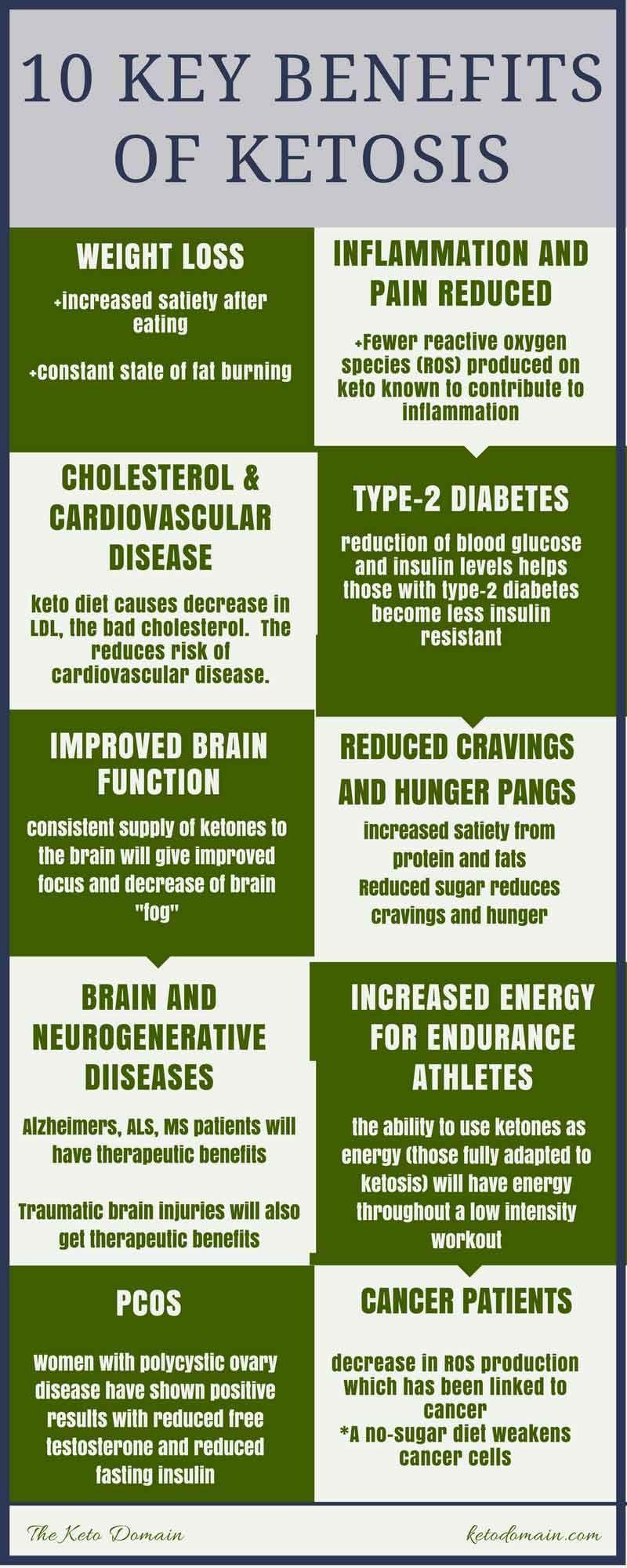 Key benefits of Keto