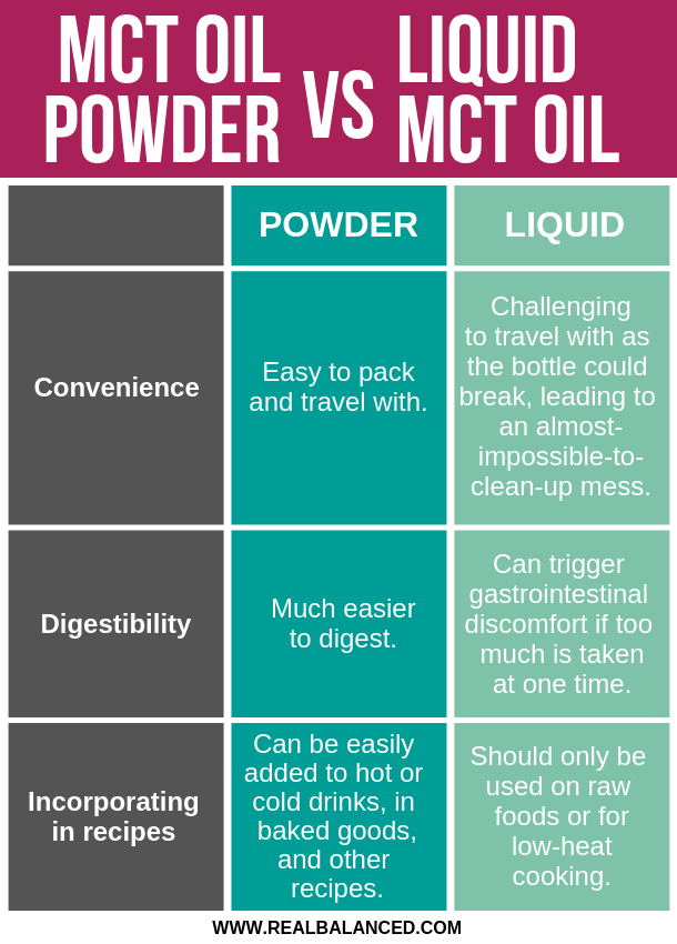 MCT Powder VS Liquid MCT Oil