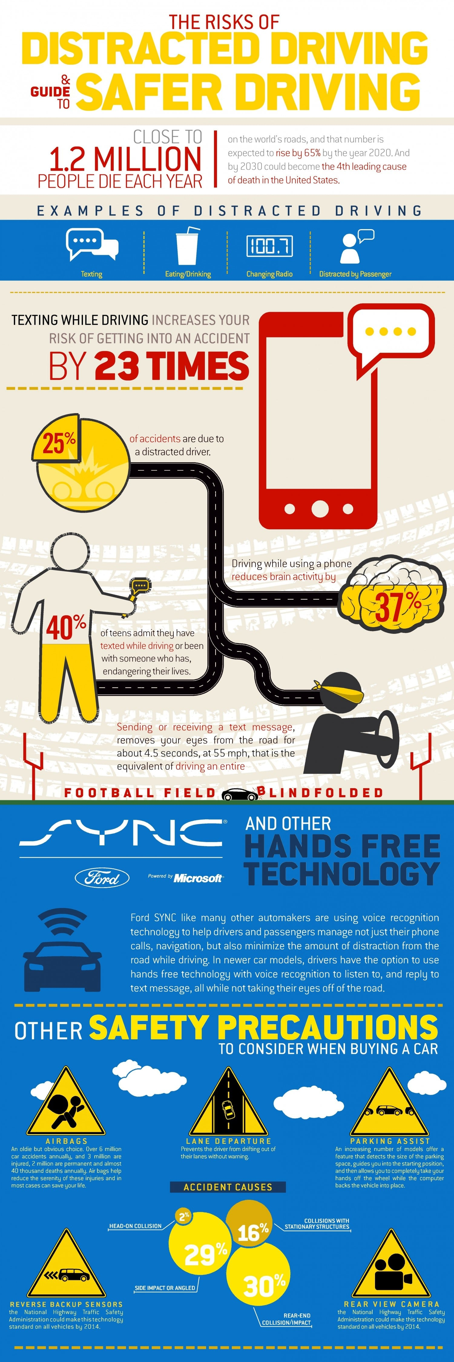 Risks of Distracted Driving and guide for safer driving