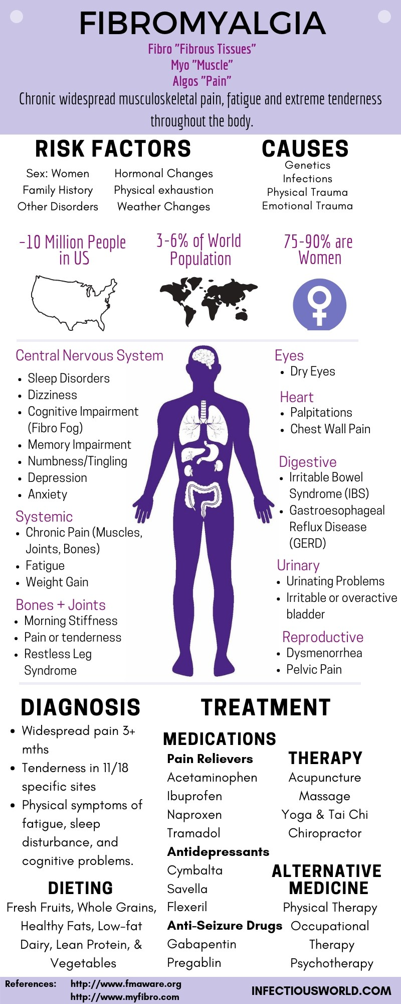 All about Fibromyalgia