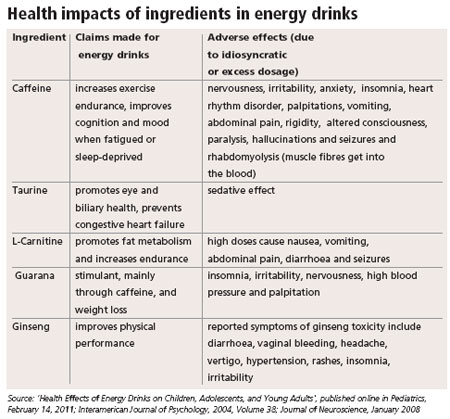 Health impacts of ingredients in energy drinks