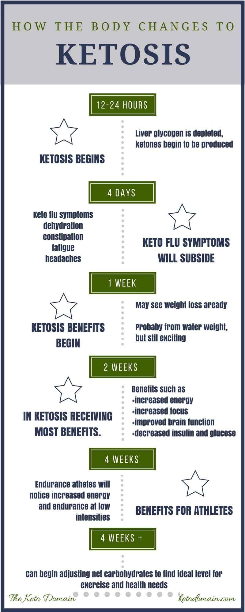 How the Body changes to Ketosis