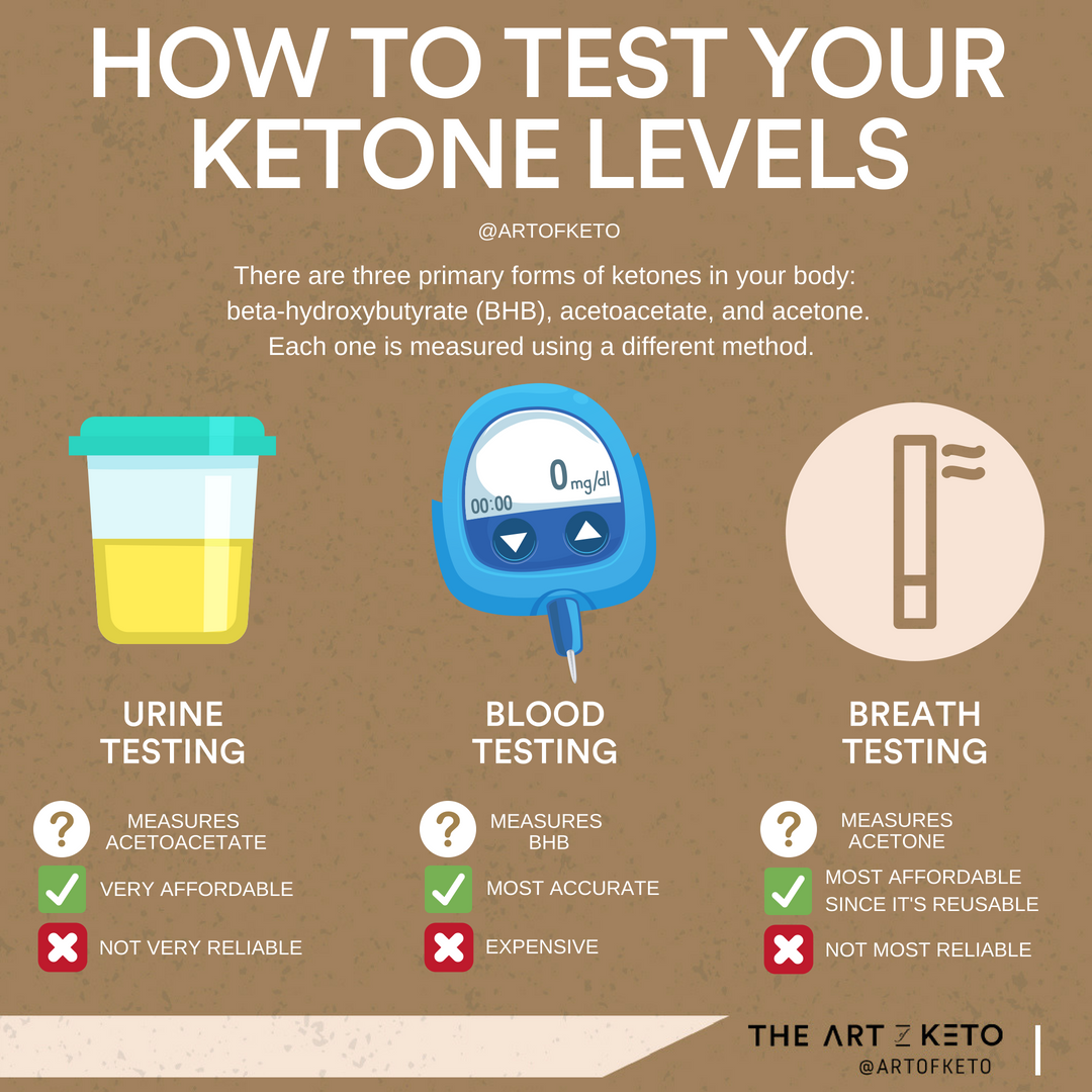 How to test your ketone levels