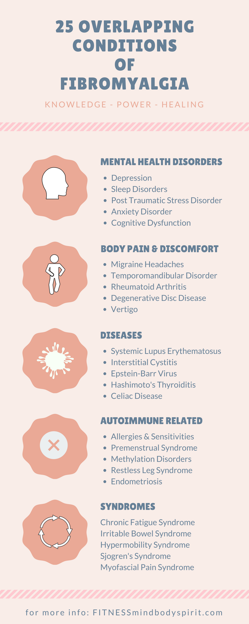 Overlapping Conditions of Fibromyalgia