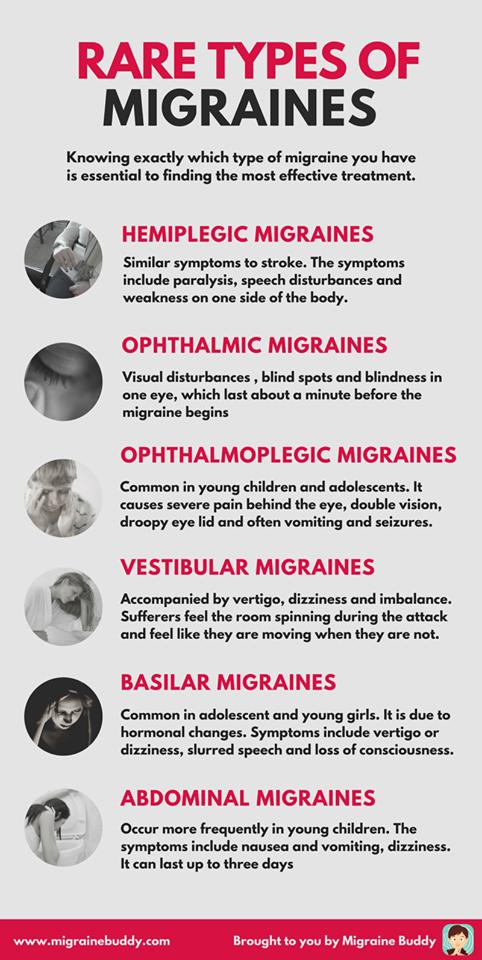 Rare types of Migraines