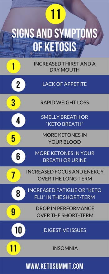 Signs and Symptoms of Ketosis
