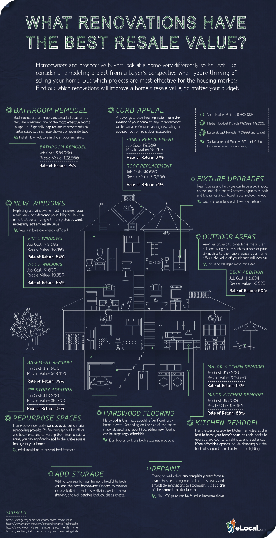 What renovations have the best resale value