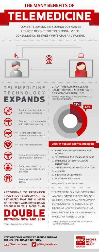 Benefits of Telemedicines