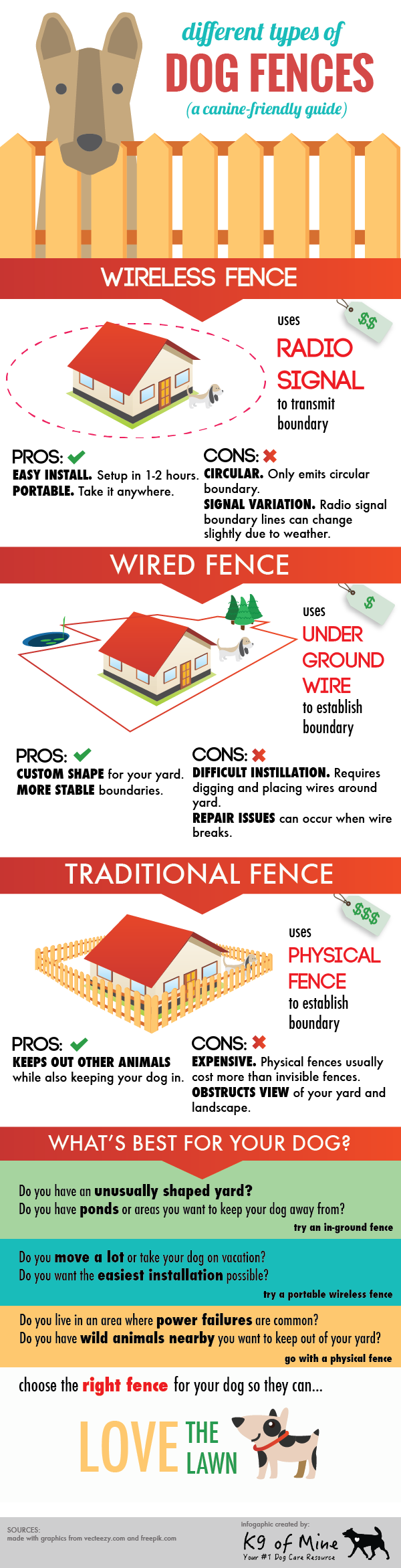 Different types of Dog Fences