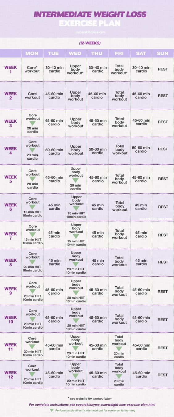 Intermediate Weight Loss Exercise Plan