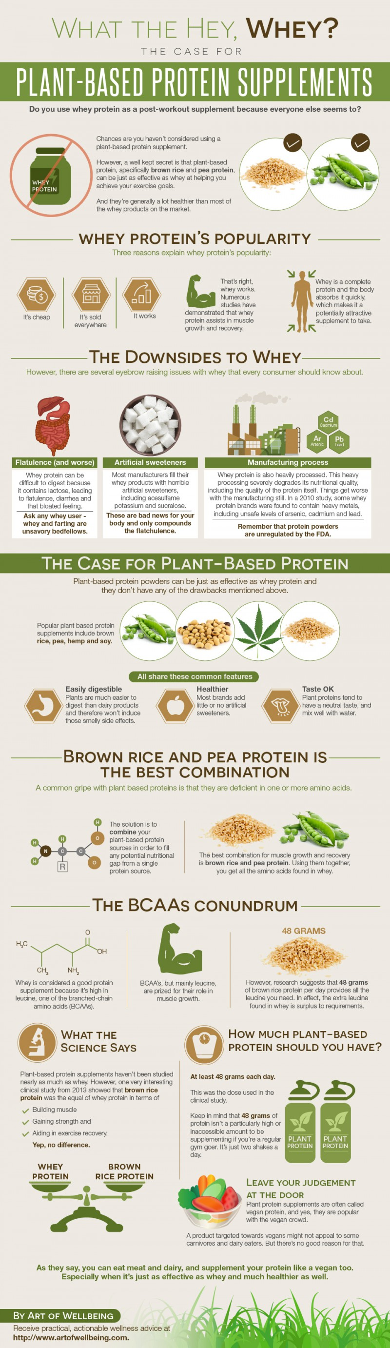 Plant based protein Supplements